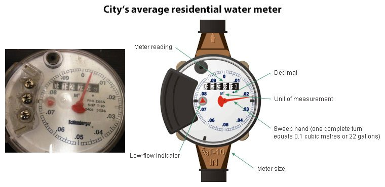 average residential water meter with part labels